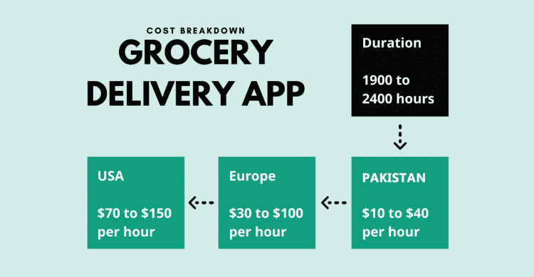Grocery Delivery App Cost