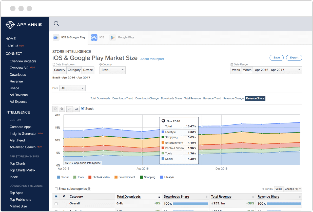 app annie Strategize global expansion plan using macro level market data