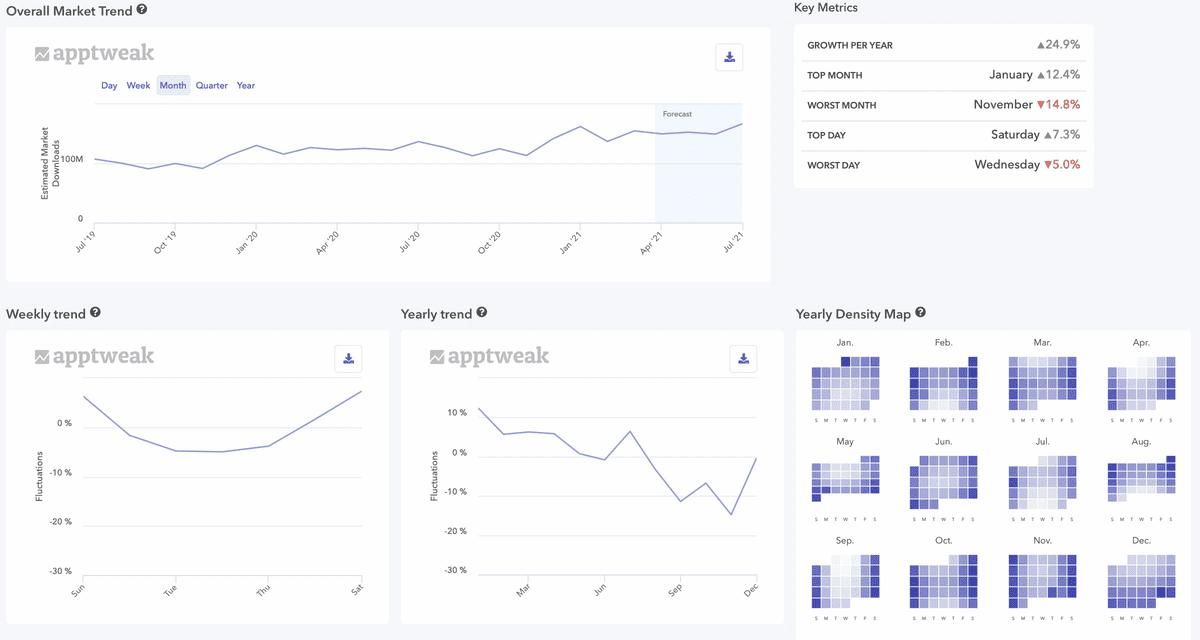 apptweak market share seasonality data graph