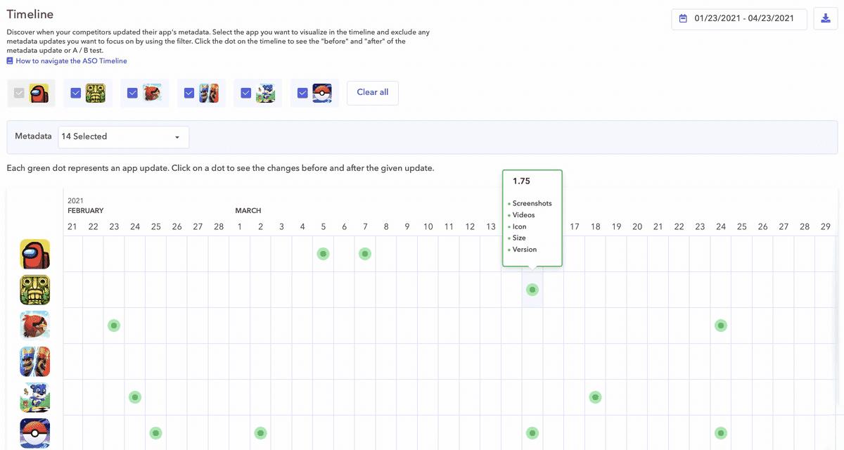 apptweak timeline and metadata