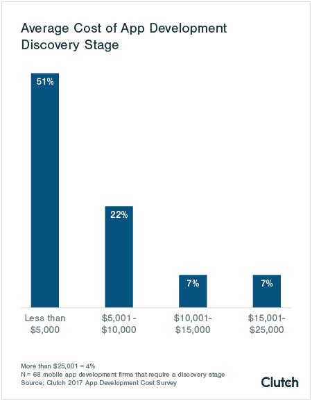 clutch average cost of app development