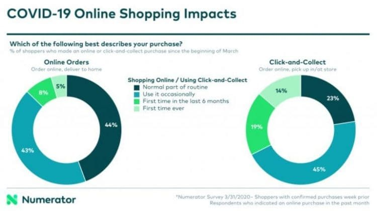 covid 19 online shoping impacts
