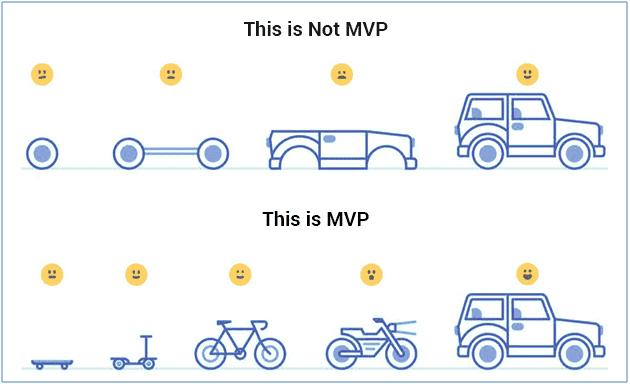 create an mvp