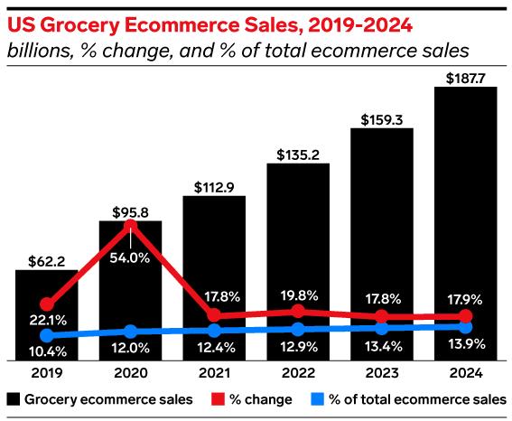 e marketer data grocery apps