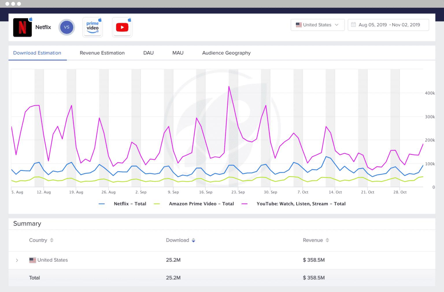 mobileaction app download revenue usage estimates data graph