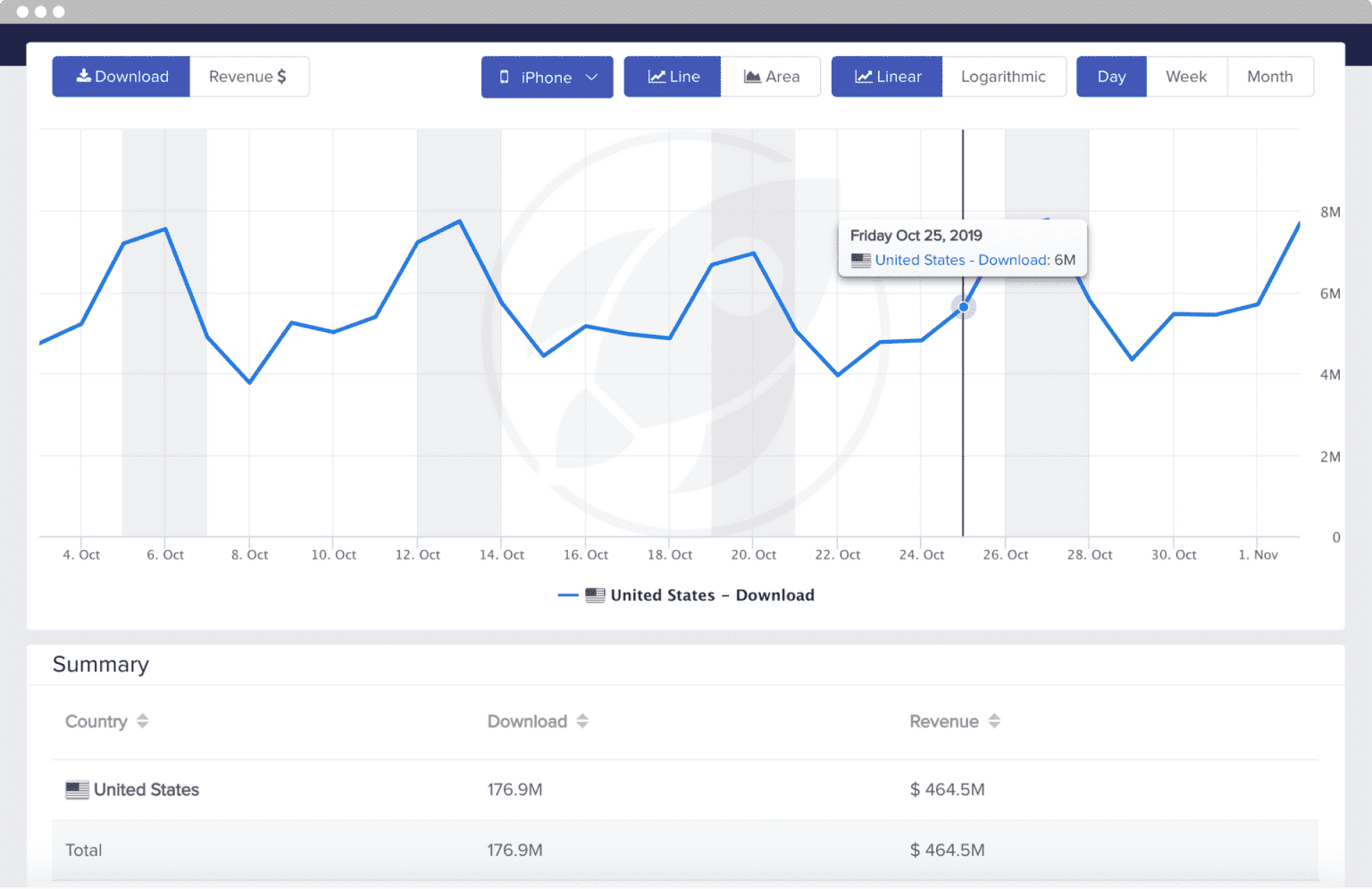 mobileaction app store summary graph