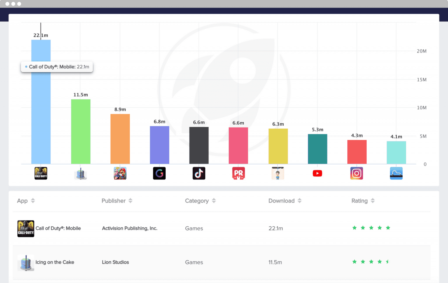 mobileaction top apps publishers draph data