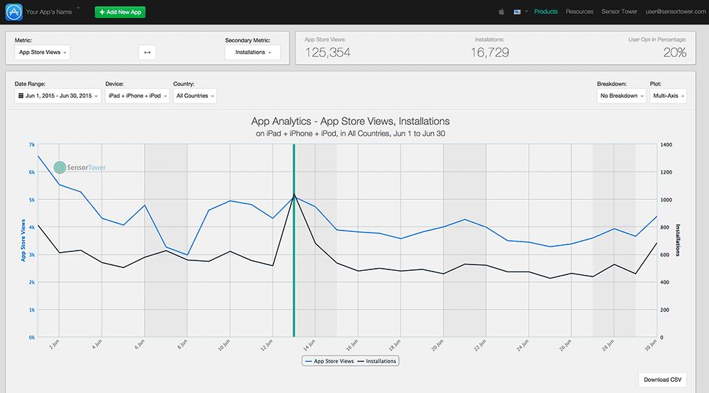 sensortower app analytics