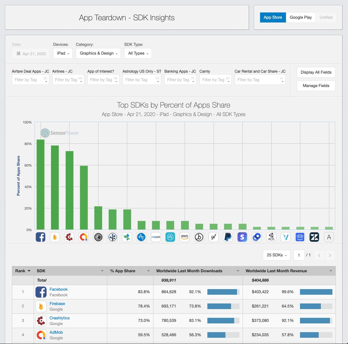 sensortower app teardown top sdks