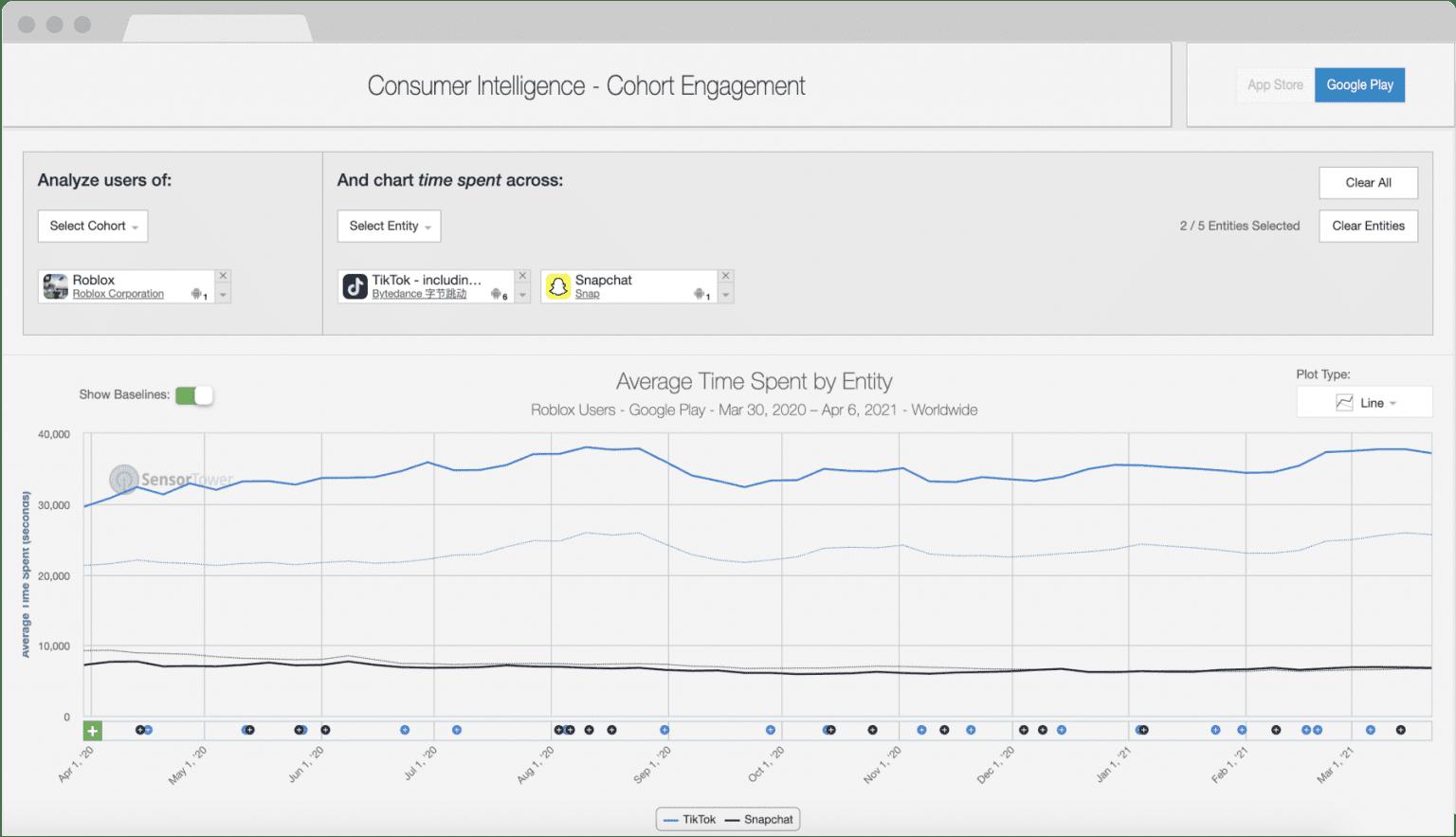 sensortower cohort engagement graph