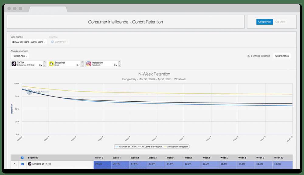 sensortower cohort retention graph