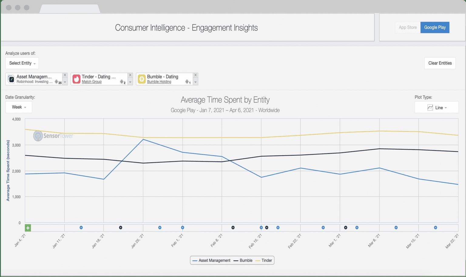 sensortower consumer engagement insights graph