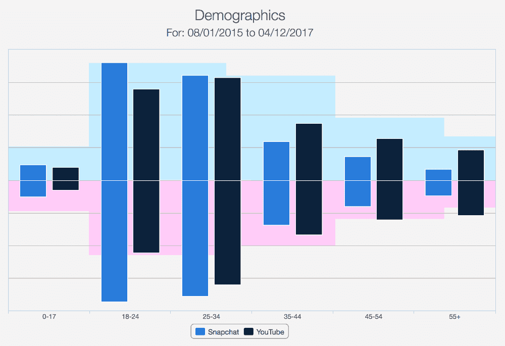 sensortowear demographics