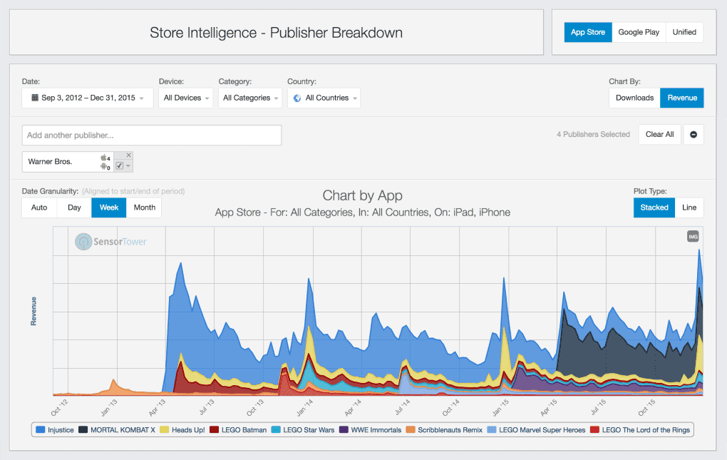 sensortower publisher breakdown