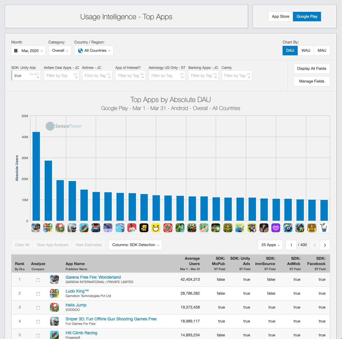 sensortower sdk global fields