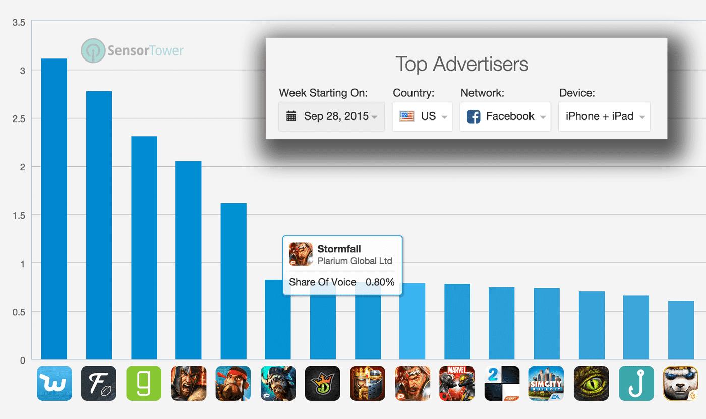 sensortower top advertisers publishers