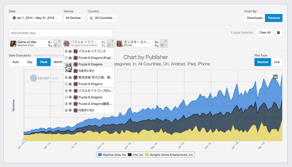sensortower unified apps publishers