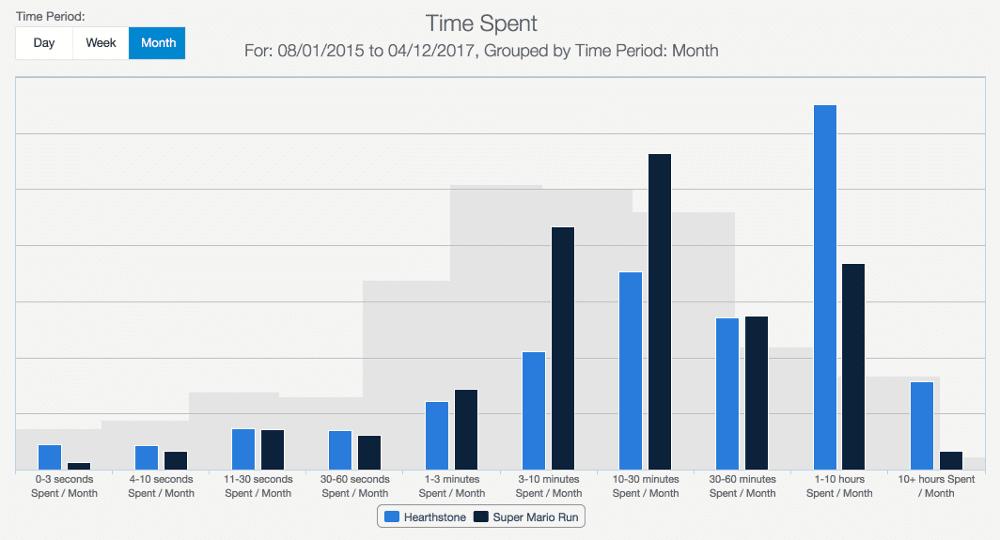 sensortower usage time spent
